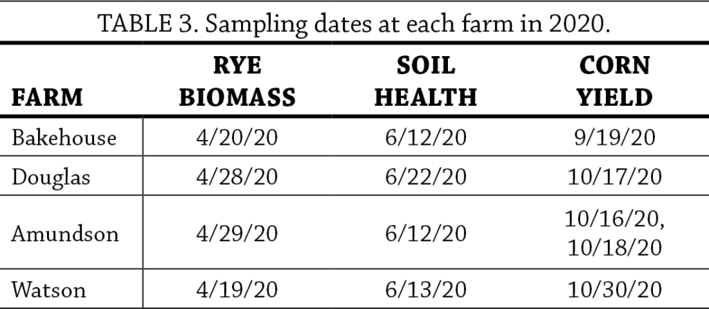 Cereal Rye Seeding Dates and Rates Year 2 table 3