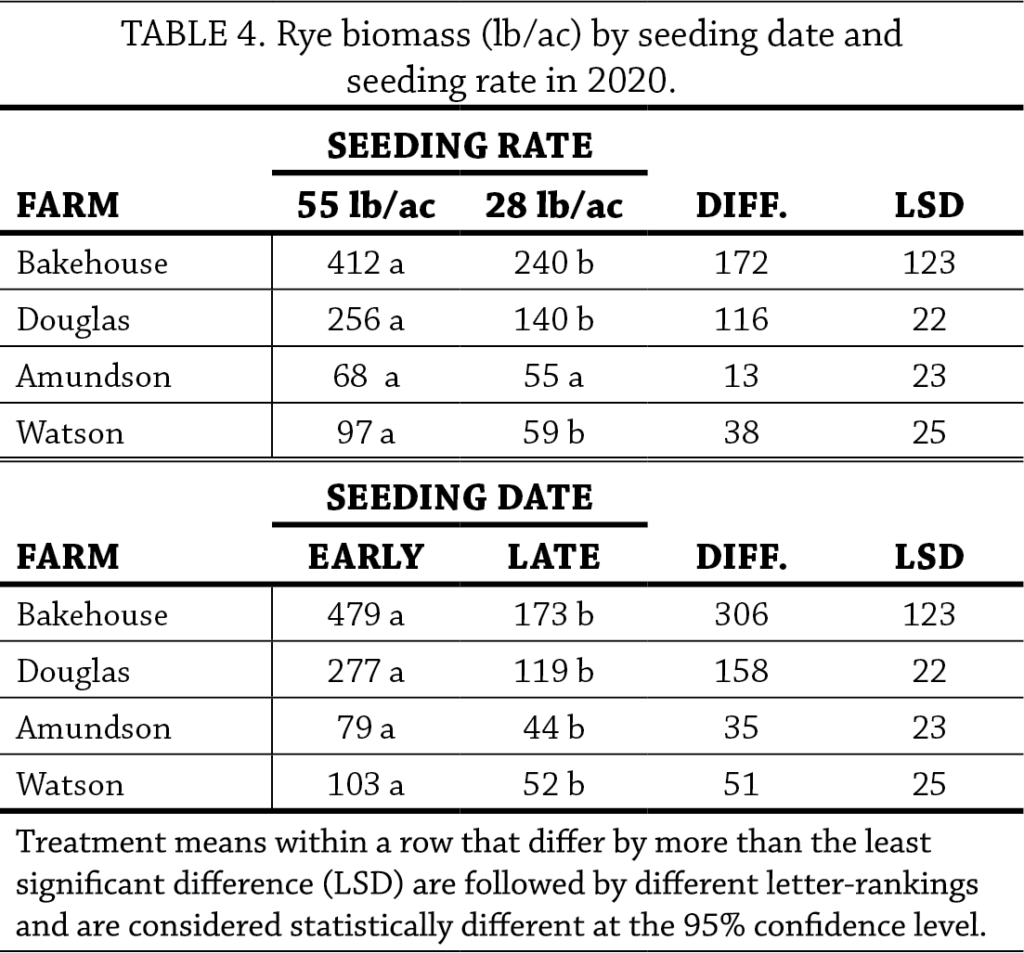 Cereal Rye Seeding Dates and Rates Year 2 table 4