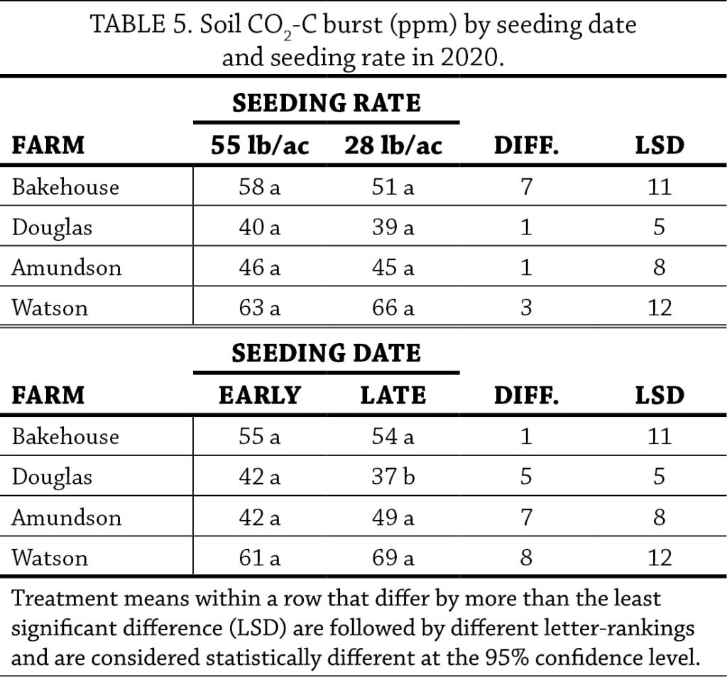 Cereal Rye Seeding Dates and Rates Year 2 table 5