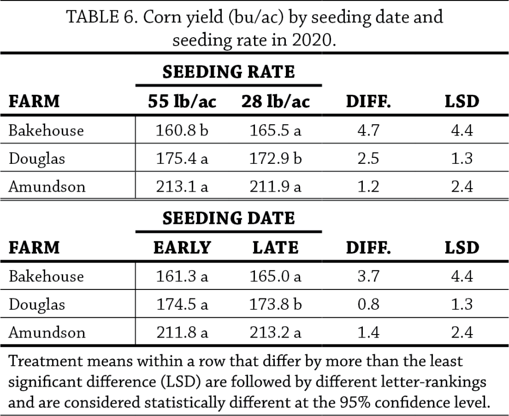 Cereal Rye Seeding Dates and Rates Year 2 table 6