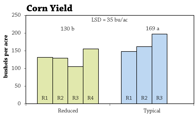 Reduced N Rate to Corn After Repeated Use of Cover Crops Figure 1