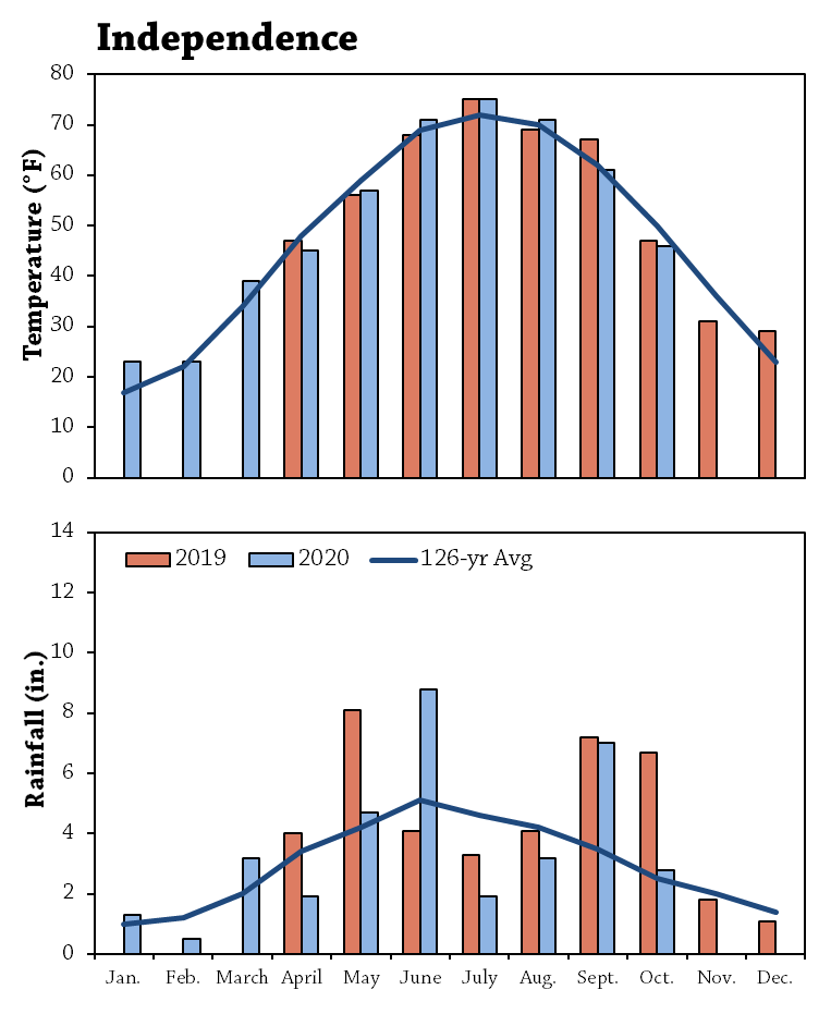 Green Manure Cover Crop Seeding and Termination Dates in Wheat Corn Rotation Figure 1
