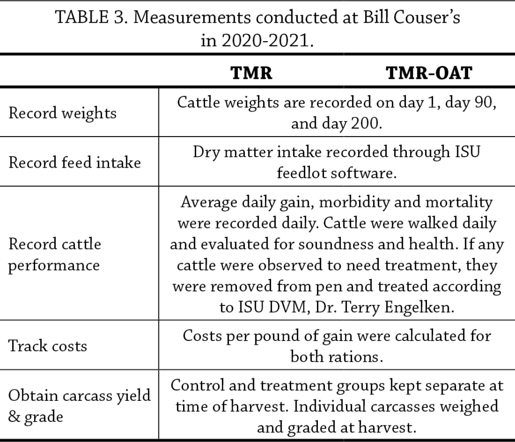Inclusion of Oats in Finishing Beef Rations Table 3