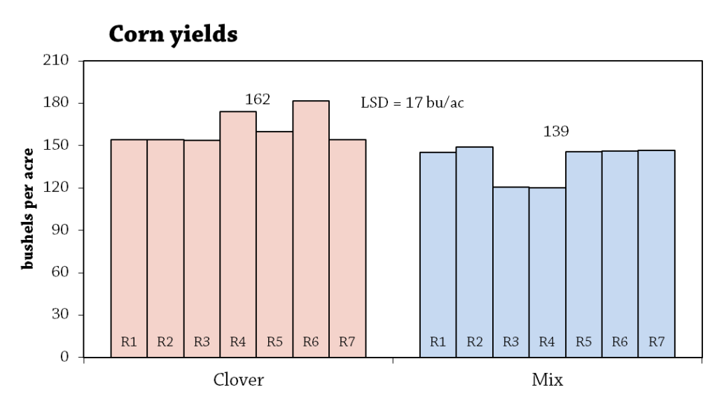 Interseeded and Summer seeded Green Manure Cover Crops for an Organic Hybrid Rye Corn System Figure 1