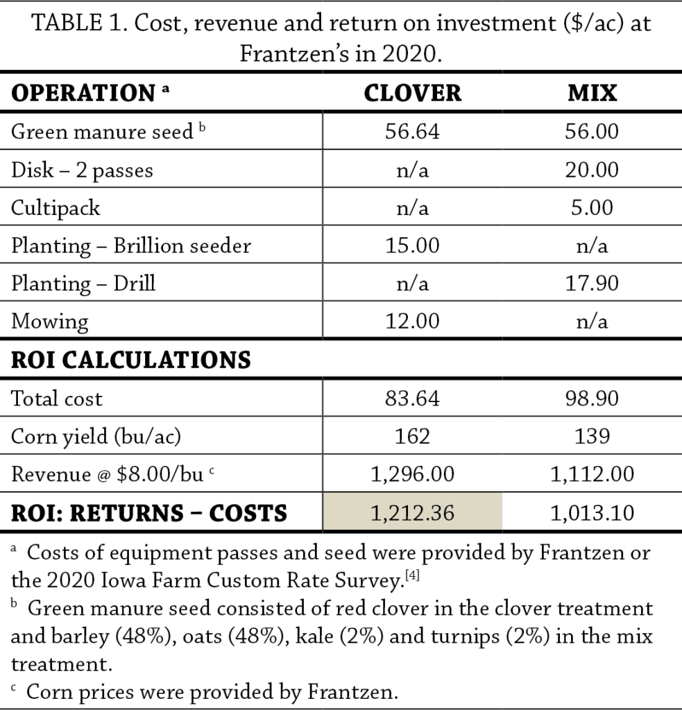 Interseeded and Summer seeded Green Manure Cover Crops for an Organic Hybrid Rye Corn System Table 1