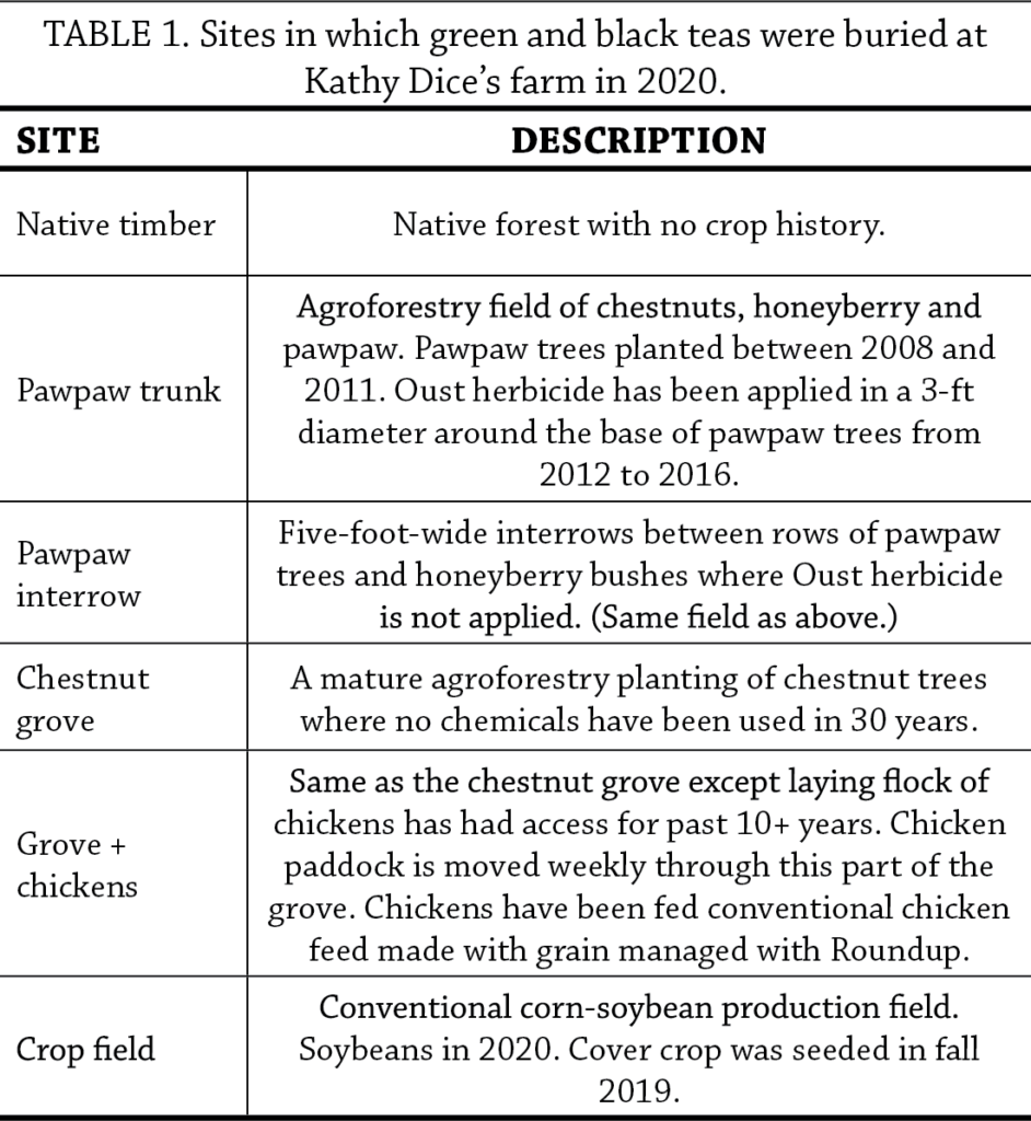 Decomposition of Tea as a Soil Health Indicator in Agroforestry Systems Table 1