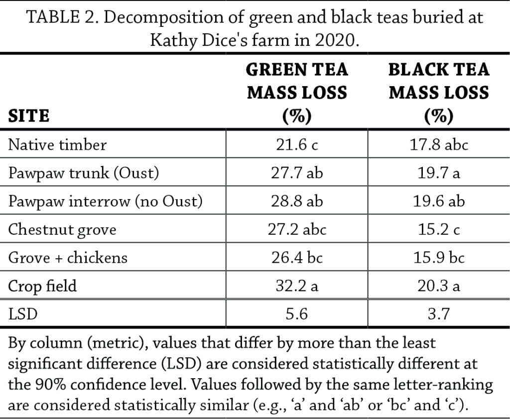 Decomposition of Tea as a Soil Health Indicator in Agroforestry Systems Table 2