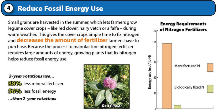 reduce fertilizer and fossil fuel