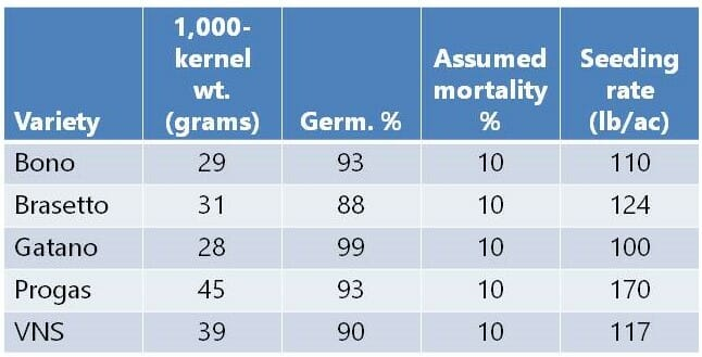 Seeding rate table