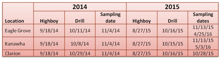 Seeding dates and sampling dates for cover crops at each location.